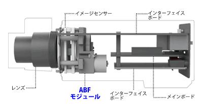5MPボックス型ネットワークカメラ(RK-520BE)は、オートバックフォーカス機能搭載