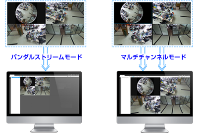 12MP(1200万画素)全方位 360°ネットワークカメラ(RK-1218HE)は、2つのモードを提供し他社製のNVRやVMSの接続をサポートします。