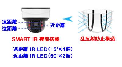 2MP 小型PTZ ネットワークカメラ(RK-260LSP)スマートIR機能