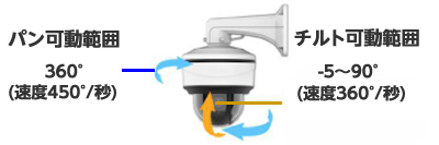 2MP 小型PTZ ネットワークカメラ(RK-260LSP)パンチルト機能搭載