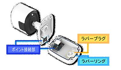 5MP パノラマネットワークカメラ(RK-530PM)は、一体型ジャンクションボックスを採用