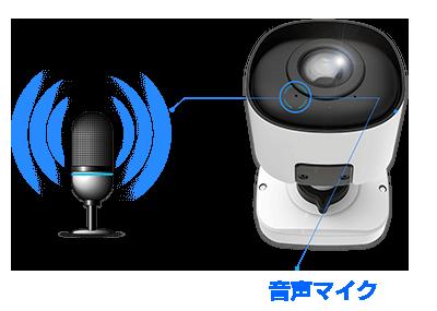 5MP パノラマネットワークカメラ(RK-530PM)は、音声マイクを搭載
