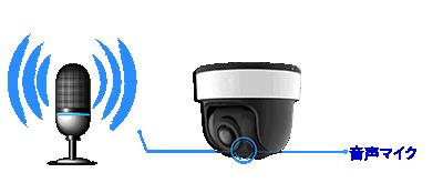 パノラマドーム型ネットワークカメラは、音声マイクを搭載