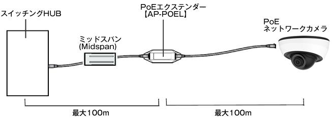 スイッチングHUBとミッドスパン、PoEエクステンダーを利用してPoEネットワークカメラの配線距離が200mに延長!