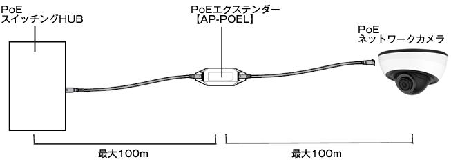 PoEスイッチングHUBとPoEエクステンダーを利用してPoEネットワークカメラの配線距離を200mに延長!