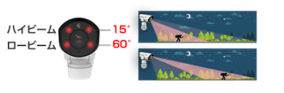 H.265+対応 屋外5MP PTZ PoEネットワークカメラ(RK-520ZE)超強力赤外線IR機能