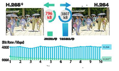 H.265+ビデオ圧縮方式とH.264ビデオ圧縮方式を比較