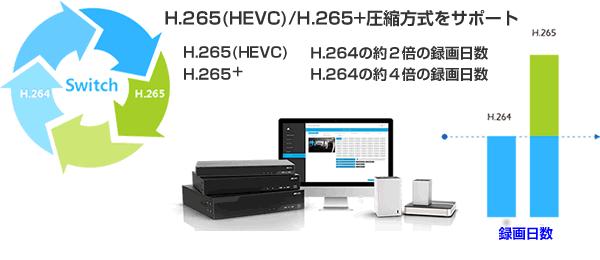 H.265(HEVC)圧縮方式は、H.264圧縮方式の2倍の日時を録画可能
